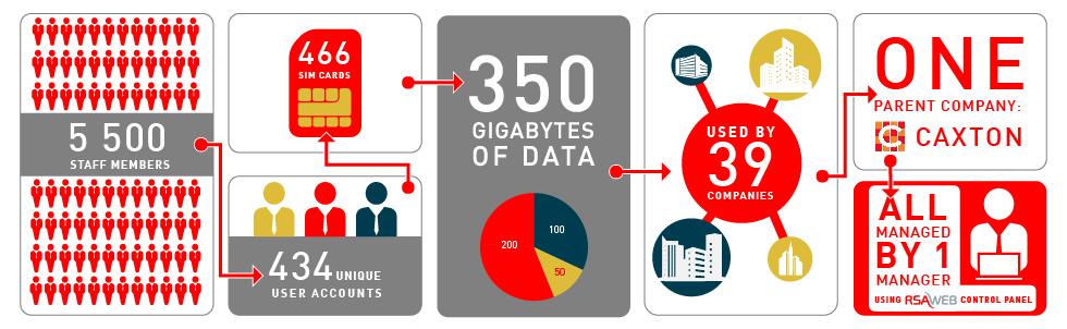 Mobile Data Case Study - Caxton